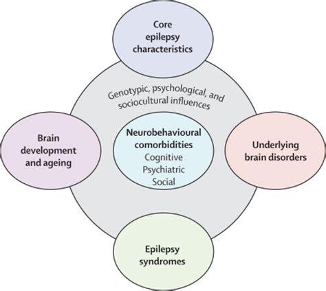 uncovering  neurobehavioural comorbidities  epilepsy