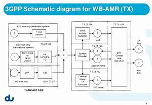 Wideband Amr Hd Voice