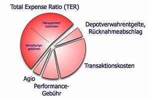 Ratio Berechnen : mogelpackung fondskosten unabh ngiger finanzberater ~ Themetempest.com Abrechnung