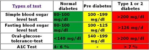 chart  blood sugar levels