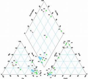 Piper Diagrams In Enviroinsite