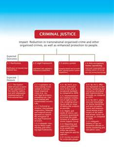 personal statement criminal justice