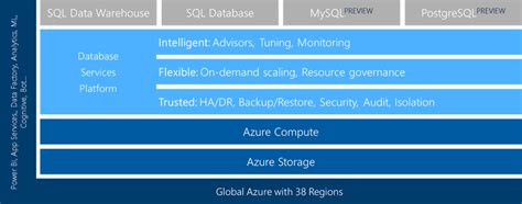 Microsoft Extends Azure Managed Database Services With. Colleges For International Business. Elephant Insurance Contact Sec Edgar Company. Time Warner Cable 90066 The Advocates Law Firm. Moving Truck Rental Rates Compare. Service Desk Outsourcing Fsu Business School. Incorporated In Nevada Credit Cards Companies. Teaching Certificate Virginia. Open Source Elearning Platform