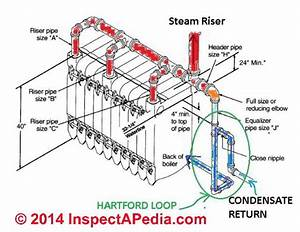The Hartford Loop On Steam Boilers Definition  Function  Safety Features  Piping For The