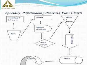 Efficiency Assessment Of Effluent Treatment Plant In A