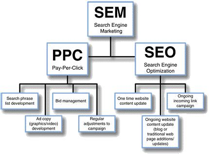 seo sem marketing search engine marketing brainiac web designs