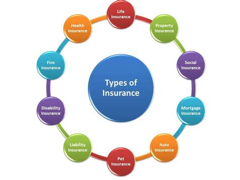 What Are Different Types Of Insurances?