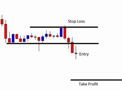 Breakout Candle Forex Weak Makes Different Academy
