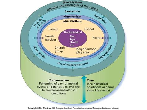 Bronfenbrenner Theory Essay by Pin By Kristen Maxwell On School Stuff Ecological