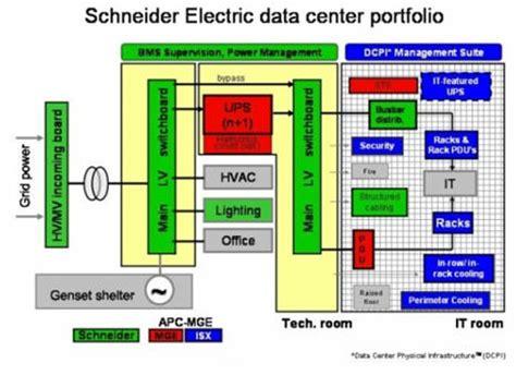 si鑒e social schneider electric it management chneider electric lance un logiciel de gestion intégrée des data centers