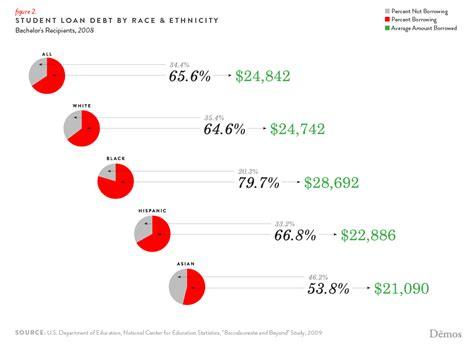 cost  student debt reduces lifetime wealth demos
