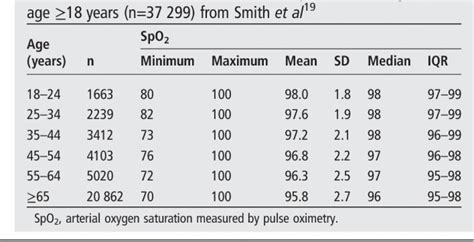How Pulse oximetry readings can be affected by 7 reasons?