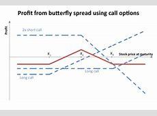 Butterfly options Wikipedia