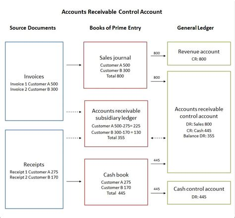 accounts receivable control account double entry bookkeeping