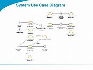 Togaf 9 Template System Use Case Diagram
