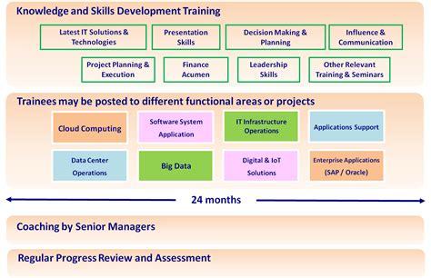 pccw solutions ict graduate trainee program