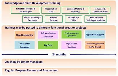 Graduate Trainee Program Programs Ict Pccw Hkt