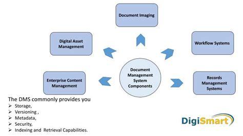 document management system powerpoint