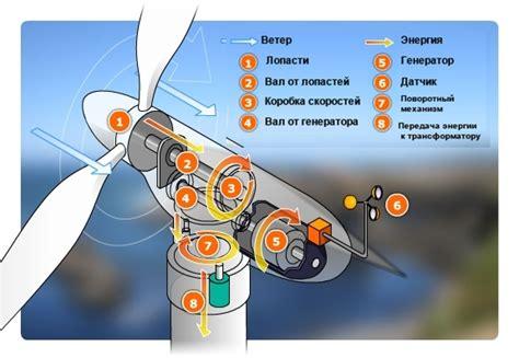 Ветрогенератор чуть за и много против