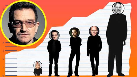 How Tall Is Bono Of U2?  Height Comparison! Youtube
