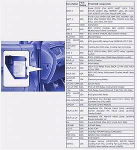 2004 Mercedes C230 Kompressor Fuse Diagramt