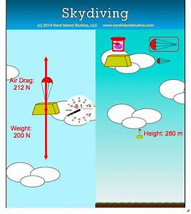 Dispel Your Fear Of Heights And Go Skydiving With This Interactive Physics Simulation From The
