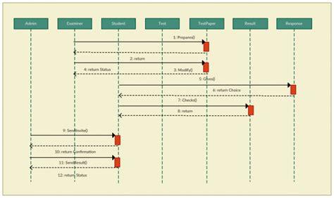 Sequence Diagram Staruml Tutorial by Staruml Sequence Diagram Exle