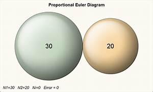 Proportional Euler Diagram
