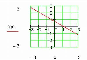 Lineare Funktionen Nullstelle Berechnen : einf hrung lineare funktionen mathe brinkmann ~ Themetempest.com Abrechnung
