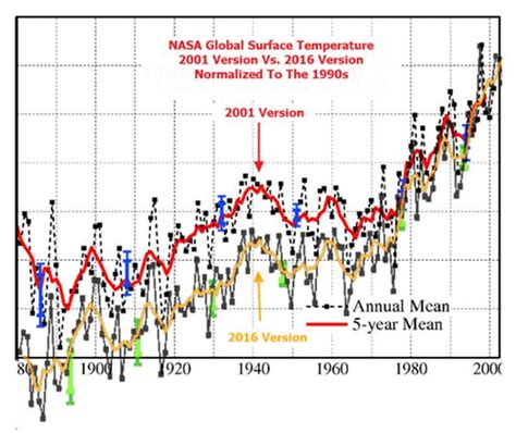 Revealed! Feds' demands to manipulate global-warming data ...