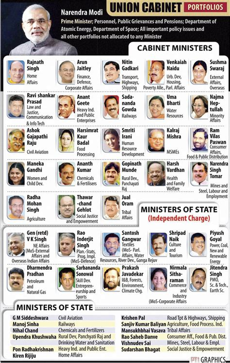 Cabinet Ministers Of Modi Government by Cabinet Ministers Of India From 1947 To 2014