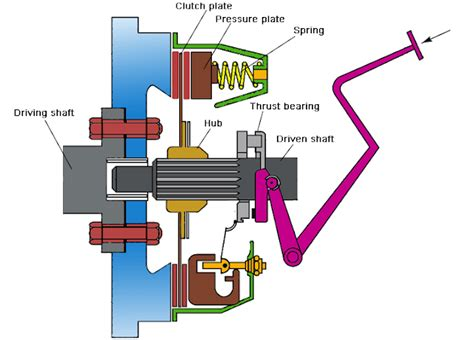 Design Of Plate Clutch (uniform Pressure Theory And