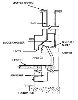 Anatomy of Your Fireplace - Chimney Safety Institute of