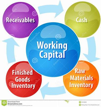 Capital Working Diagram Business Illustration Cycle Strategy