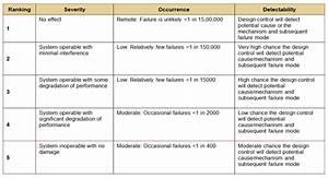 Six Sigma DMAIC Process - Improve Phase - Failure Mode ...