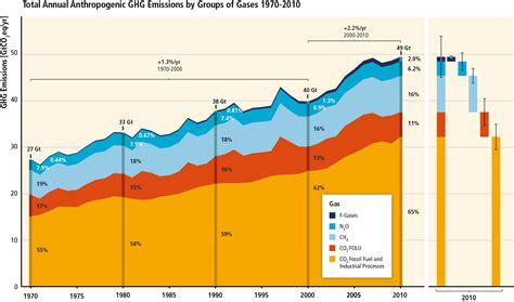 Mitigating Climate Change  The Ipcc Wgiii Report Climatica