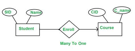 minimization  er diagram geeksforgeeks