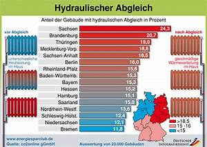 Hydraulischer Abgleich Berechnen Heimeier : hydraulischer abgleich feinabstimmung f r die heizung ~ Themetempest.com Abrechnung