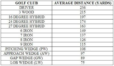 golf club distance chart google search golf