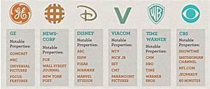 Ny studie: Big business kontrollerer public-TV i USA ...