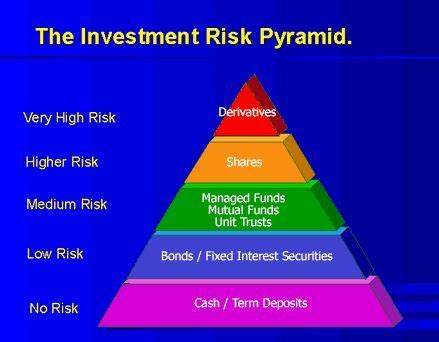 Which Investments Are The Most Risky?  Zen Investor. Double Sided Business Card Printing. Printing Customer Service Uganda Gorilla Trek. Hotel Reservation In Paris France. Early Childhood School Frisco. Diversified Financial Consultants. After Effects Video Editing New Bay Window. Oceanfront Hotels Fort Lauderdale. How Much Can You Sell Gold For