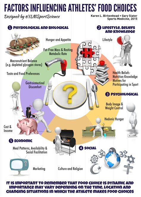 cuisine influences factors influencing athletes food choices amplified