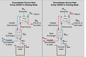 Schematic Diagram Of A Ground Source Heat Pump In Heating