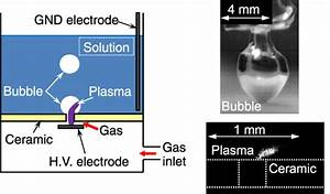 Modelling Chemical Reactions In Dc Plasma Inside Oxygen