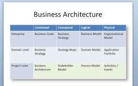 business architect careers in information technology