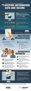 Himss Security Infographic  Hipaa  Healthit