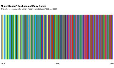 every color every color of cardigan mister rogers wore from 1979 2001