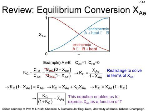 review equilibrium conversion xae