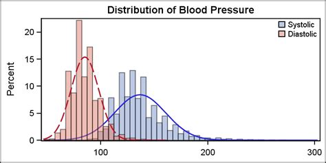 Getting Started with SGPLOT - Part 5 - Histograms