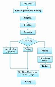 Production Flow Chart Of Wet Processing For Woven Fabric